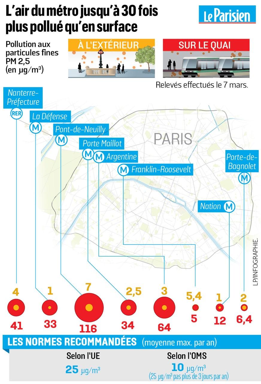 Particules fines metro parisien